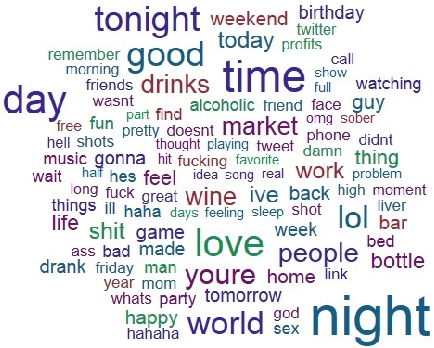 Figure 1 for A Computational Approach to Automatic Prediction of Drunk Texting