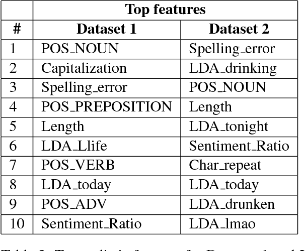 Figure 4 for A Computational Approach to Automatic Prediction of Drunk Texting