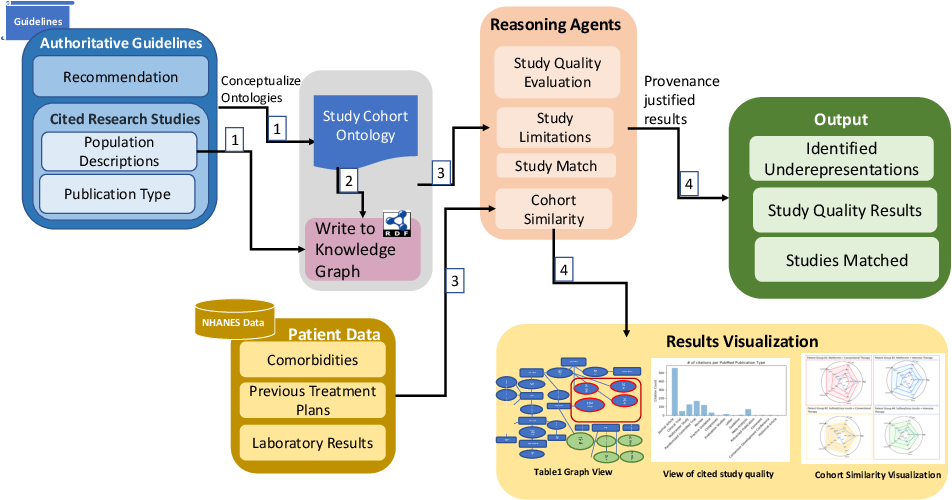 Figure 1 for Making Study Populations Visible through Knowledge Graphs