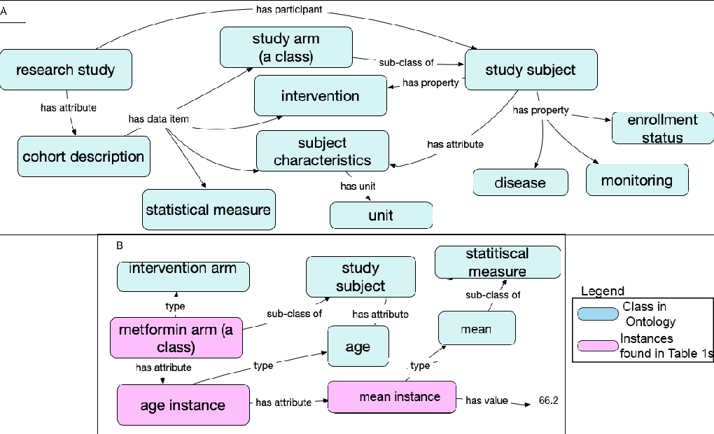 Figure 3 for Making Study Populations Visible through Knowledge Graphs