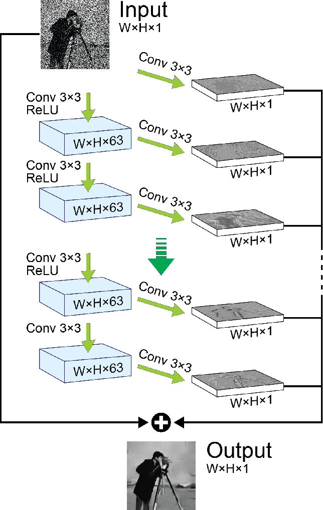 Figure 3 for Deep Convolutional Denoising of Low-Light Images