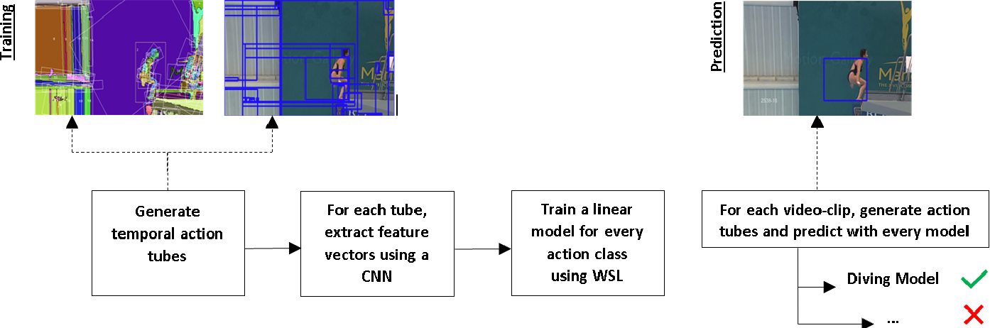 Figure 1 for Spatio-Temporal Action Localization in a Weakly Supervised Setting