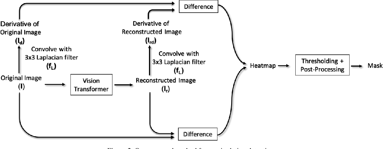 Figure 3 for Manipulation Detection in Satellite Images Using Vision Transformer