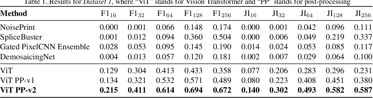 Figure 2 for Manipulation Detection in Satellite Images Using Vision Transformer