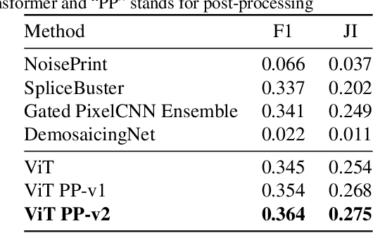 Figure 4 for Manipulation Detection in Satellite Images Using Vision Transformer