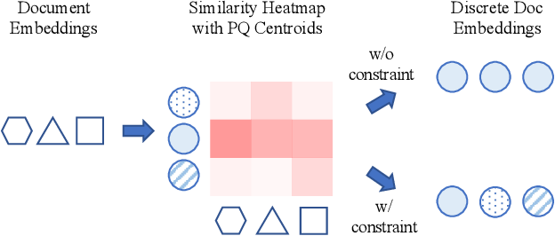 Figure 3 for Learning Discrete Representations via Constrained Clustering for Effective and Efficient Dense Retrieval
