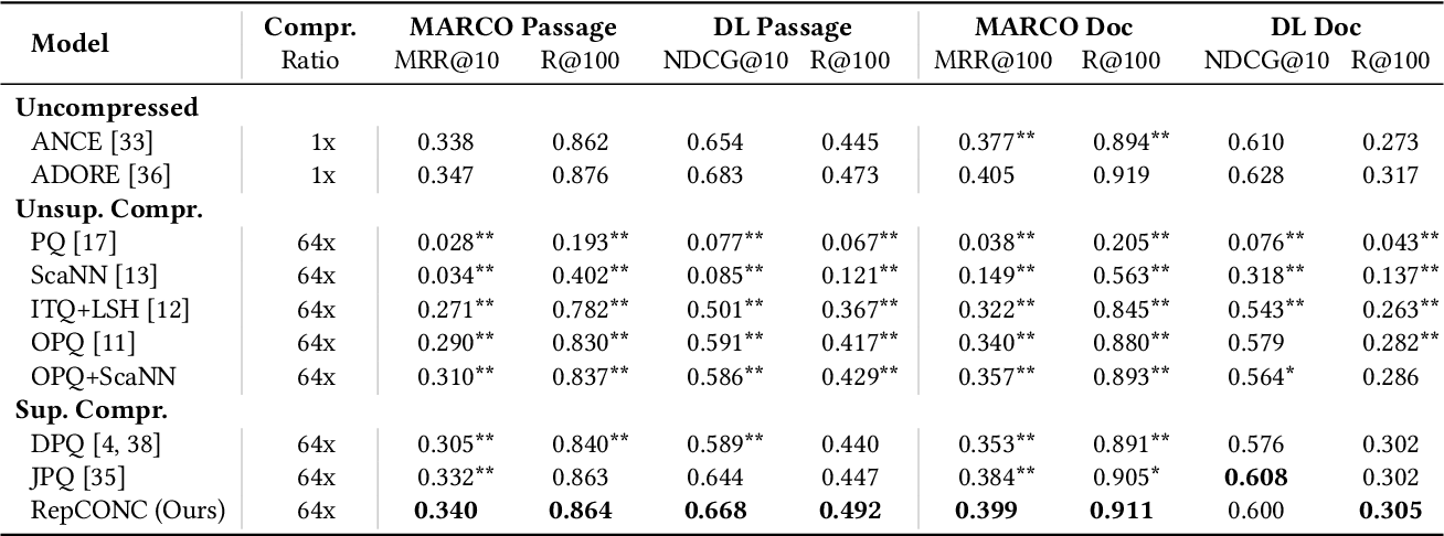 Figure 2 for Learning Discrete Representations via Constrained Clustering for Effective and Efficient Dense Retrieval