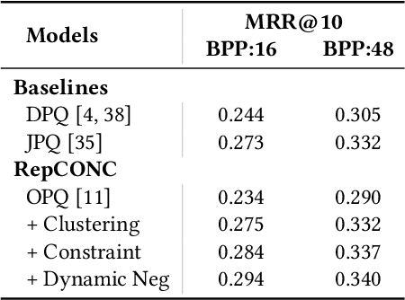 Figure 4 for Learning Discrete Representations via Constrained Clustering for Effective and Efficient Dense Retrieval