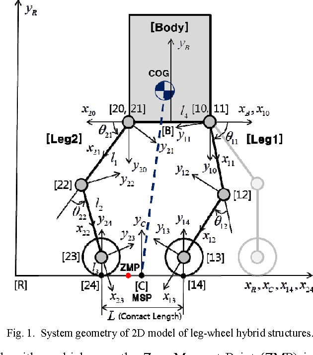 Zero moment point feedforward balance control of leg wheel hybrid figure 1 ccuart Images