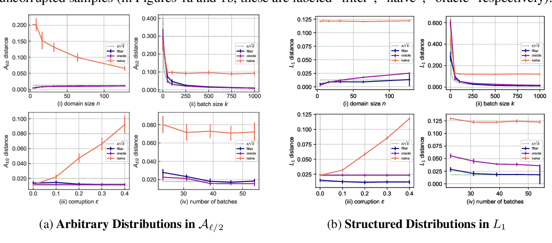 Figure 1 for Learning Structured Distributions From Untrusted Batches: Faster and Simpler