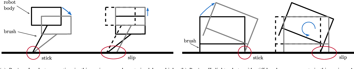Figure 2 for A Study of a Class of Vibration-Driven Robots: Modeling, Analysis, Control and Design of the Brushbot