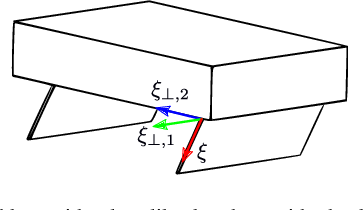 Figure 3 for A Study of a Class of Vibration-Driven Robots: Modeling, Analysis, Control and Design of the Brushbot