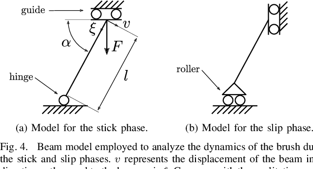 Figure 4 for A Study of a Class of Vibration-Driven Robots: Modeling, Analysis, Control and Design of the Brushbot