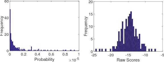 Figure 1 for Efficient Estimation of Generalization Error and Bias-Variance Components of Ensembles