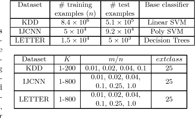 Figure 2 for Efficient Estimation of Generalization Error and Bias-Variance Components of Ensembles