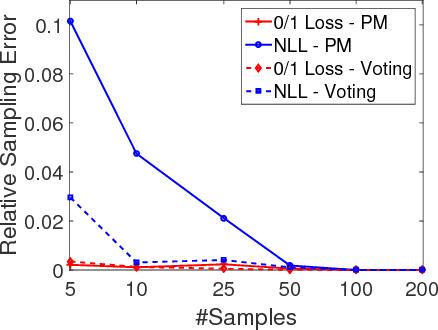 Figure 3 for Efficient Estimation of Generalization Error and Bias-Variance Components of Ensembles