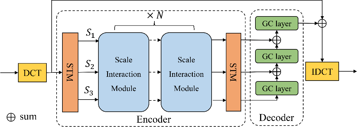 Figure 2 for Learning Multiscale Correlations for Human Motion Prediction