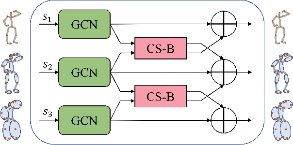 Figure 4 for Learning Multiscale Correlations for Human Motion Prediction