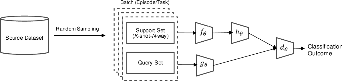 Figure 1 for Proxy Network for Few Shot Learning