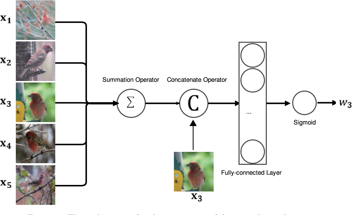 Figure 3 for Proxy Network for Few Shot Learning