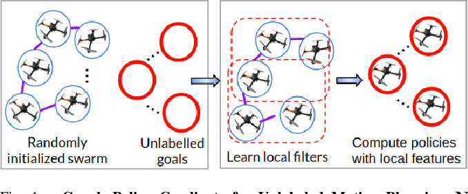 Figure 1 for Graph Policy Gradients for Large Scale Unlabeled Motion Planning with Constraints