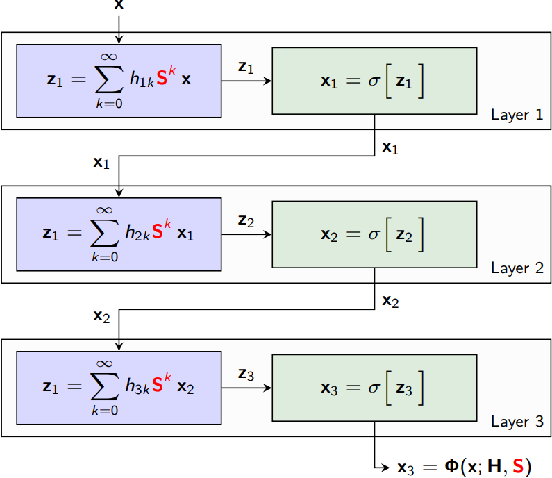 Figure 2 for Graph Policy Gradients for Large Scale Unlabeled Motion Planning with Constraints
