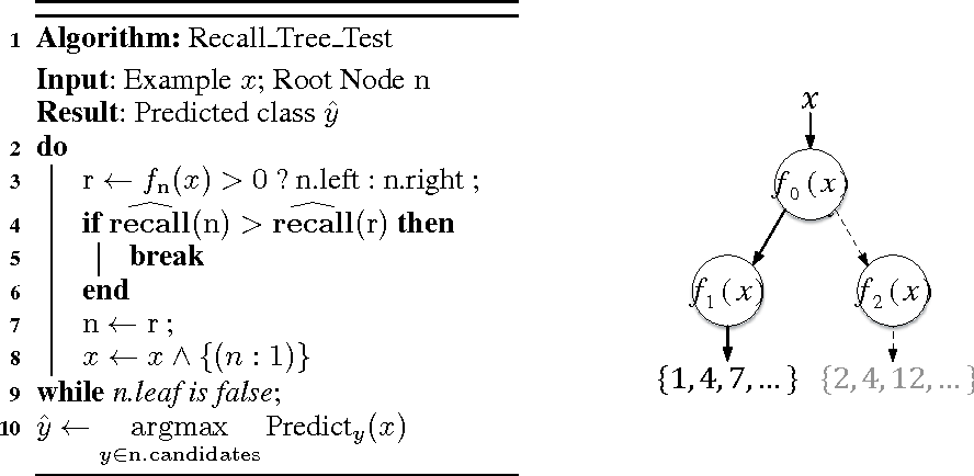 Figure 1 for Logarithmic Time One-Against-Some