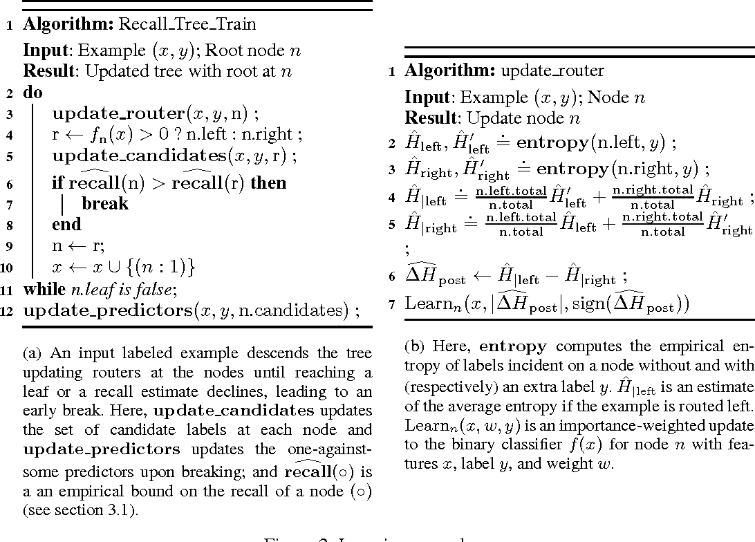 Figure 3 for Logarithmic Time One-Against-Some