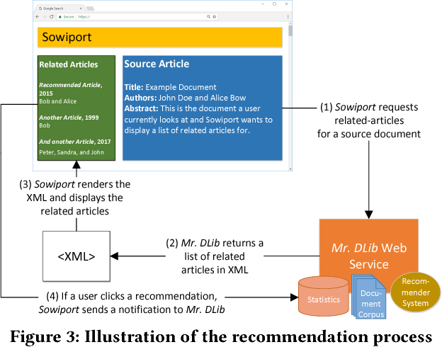 Figure 4 for RARD II: The 2nd Related-Article Recommendation Dataset