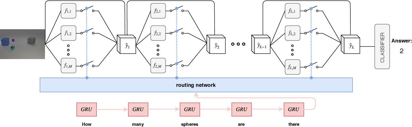Figure 1 for Question Guided Modular Routing Networks for Visual Question Answering