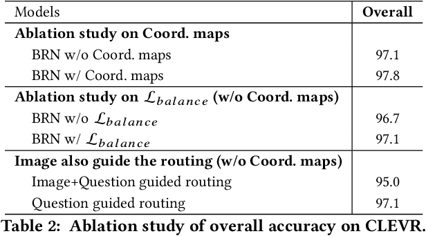 Figure 4 for Question Guided Modular Routing Networks for Visual Question Answering