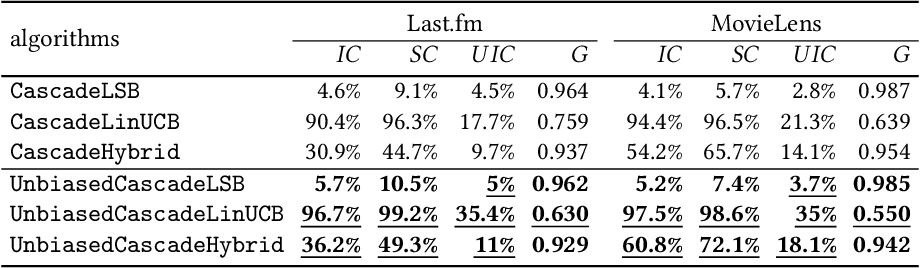 Figure 2 for Unbiased Cascade Bandits: Mitigating Exposure Bias in Online Learning to Rank Recommendation