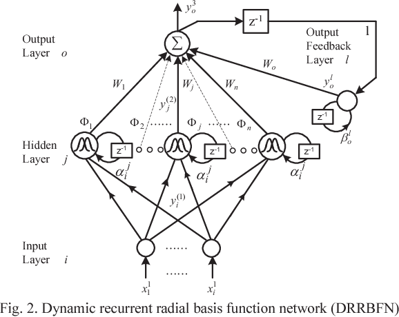 Nonlinear Adaptive Backstepping Control Based Dynamic Recurrent Rbfn