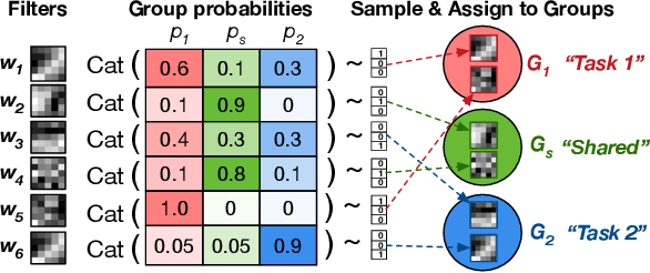 Figure 3 for Stochastic Filter Groups for Multi-Task CNNs: Learning Specialist and Generalist Convolution Kernels