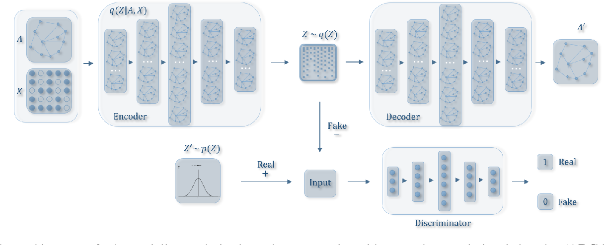 Figure 2 for Learning Graph Embedding with Adversarial Training Methods