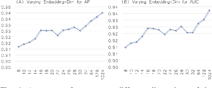 Figure 4 for Learning Graph Embedding with Adversarial Training Methods