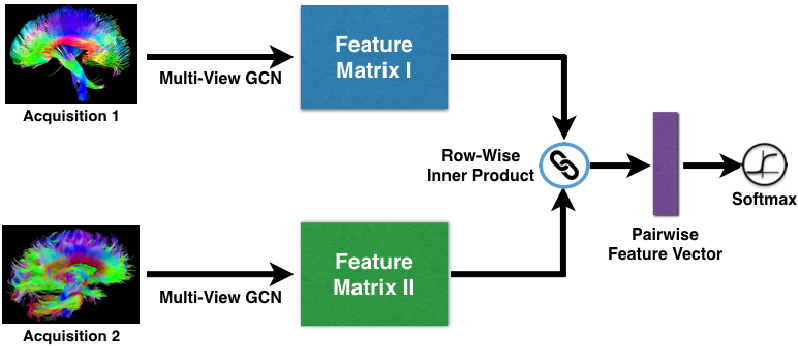 Figure 1 for Multi-View Graph Convolutional Network and Its Applications on Neuroimage Analysis for Parkinson's Disease