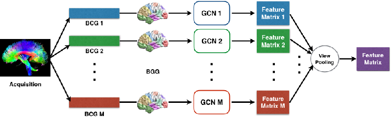Figure 3 for Multi-View Graph Convolutional Network and Its Applications on Neuroimage Analysis for Parkinson's Disease