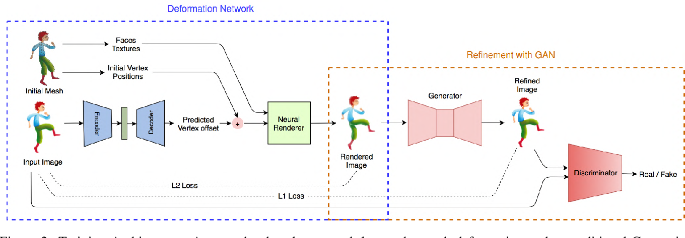 Figure 3 for Neural Puppet: Generative Layered Cartoon Characters