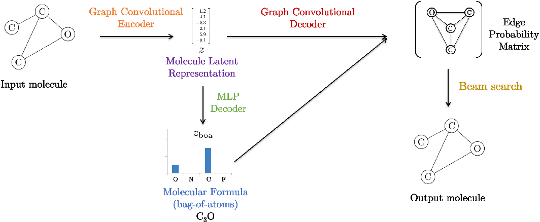 Figure 1 for A Two-Step Graph Convolutional Decoder for Molecule Generation