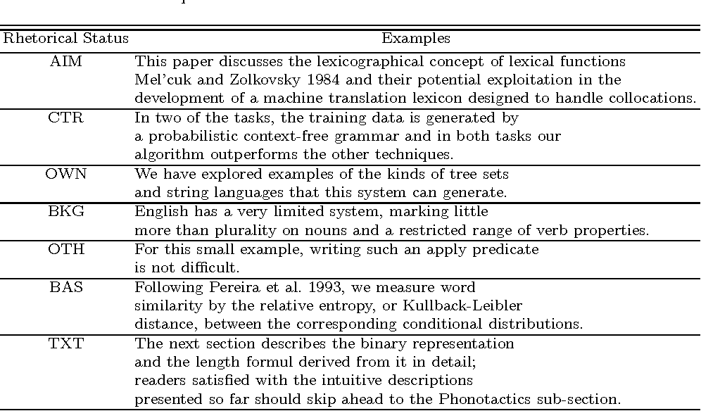 Figure 1 for Automatic Argumentative-Zoning Using Word2vec