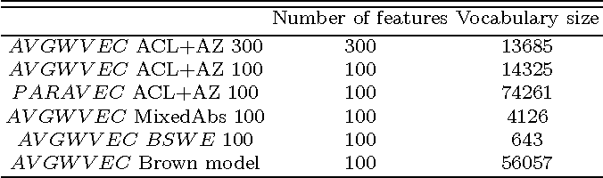 Figure 2 for Automatic Argumentative-Zoning Using Word2vec