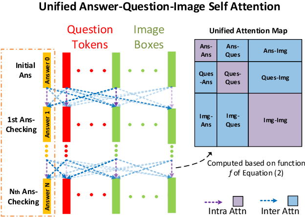 Figure 2 for Answer-checking in Context: A Multi-modal FullyAttention Network for Visual Question Answering