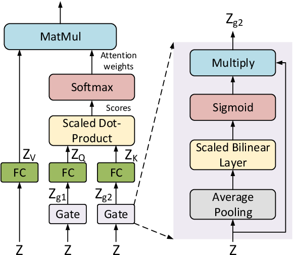 Figure 3 for Answer-checking in Context: A Multi-modal FullyAttention Network for Visual Question Answering