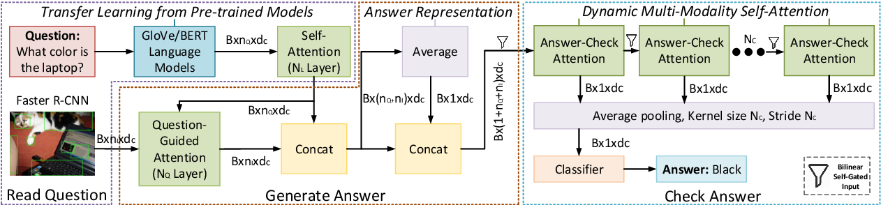 Figure 4 for Answer-checking in Context: A Multi-modal FullyAttention Network for Visual Question Answering