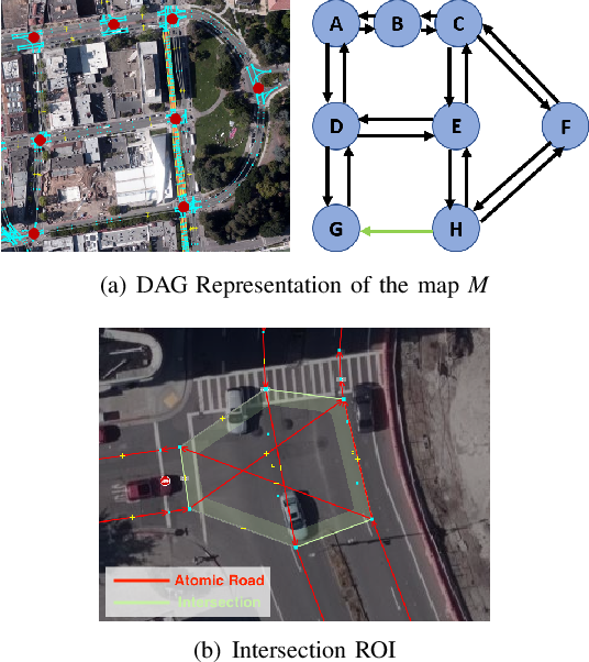 Figure 1 for Automatic Construction of Lane-level HD Maps for Urban Scenes