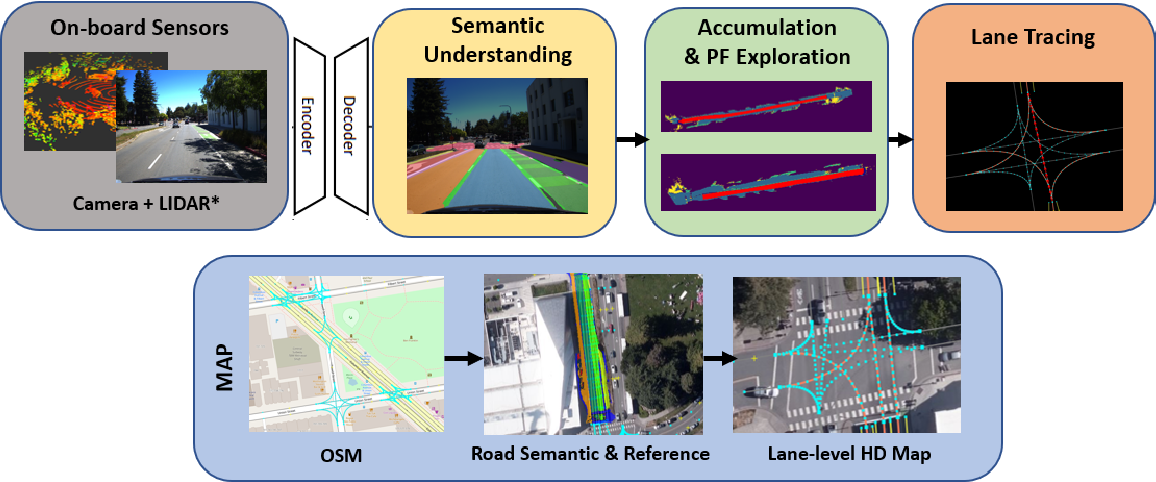 Figure 2 for Automatic Construction of Lane-level HD Maps for Urban Scenes