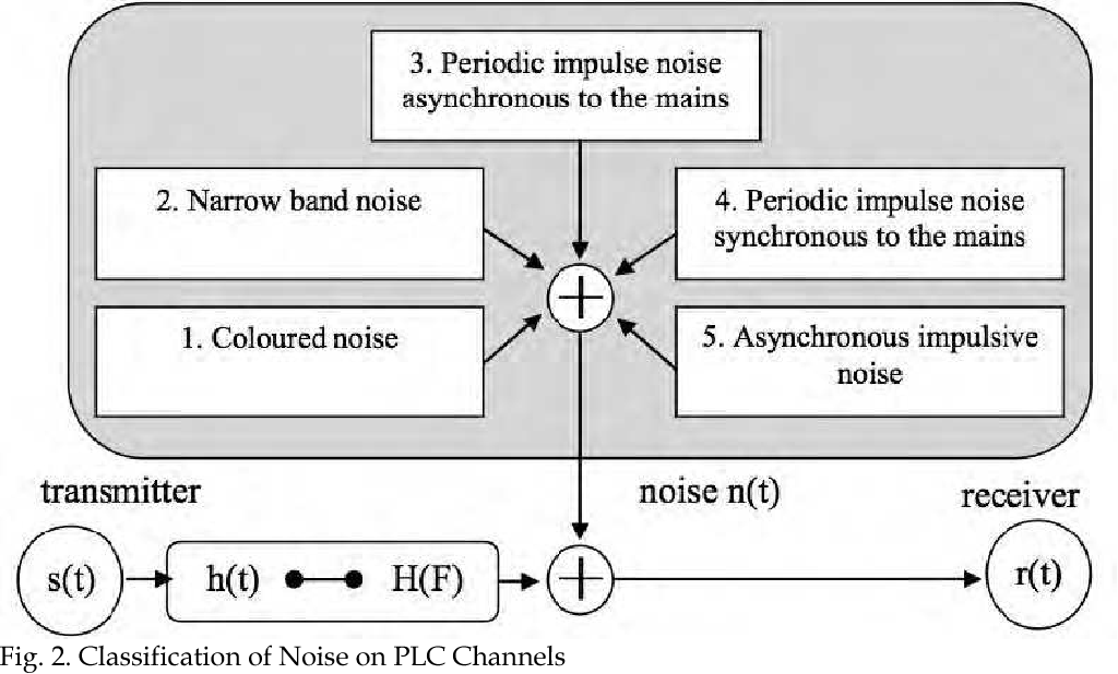 Residential Noise Control Requirements for Powerline Communications