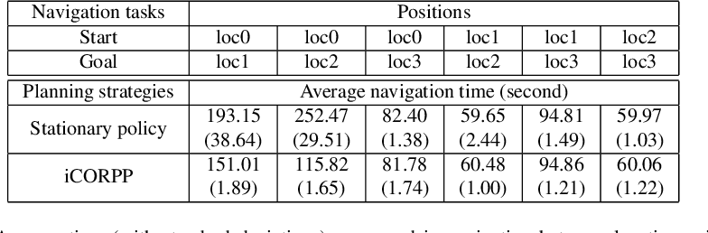 Figure 2 for iCORPP: Interleaved Commonsense Reasoning and Probabilistic Planning on Robots