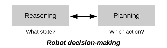 Figure 1 for iCORPP: Interleaved Commonsense Reasoning and Probabilistic Planning on Robots